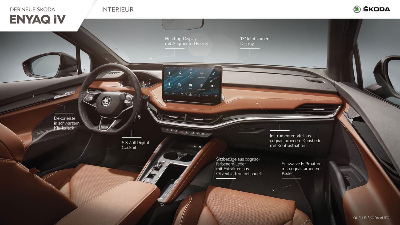 SKODA ENYAQ iV Infografik Interieur